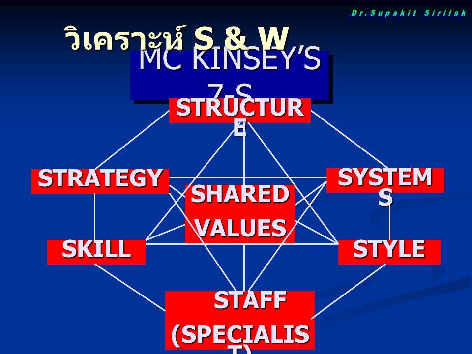 วิเคราะห์ S & W MC KINSEY'S 7-S Dr.Supakit Sirilak STRUCTURE STRATEGY