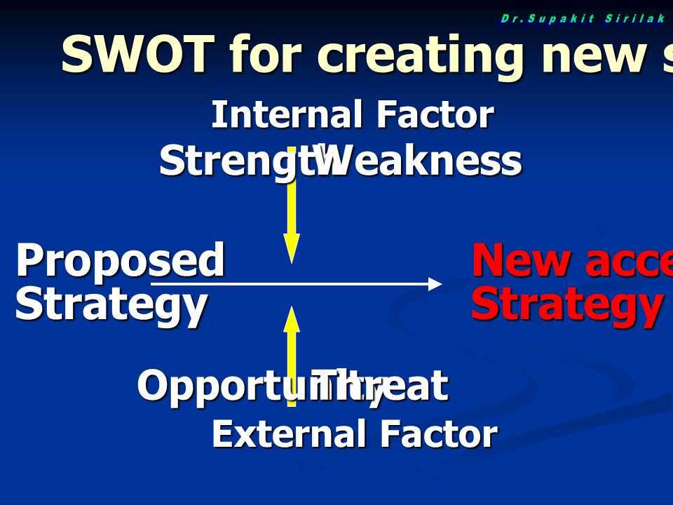 SWOT for creating new strategy