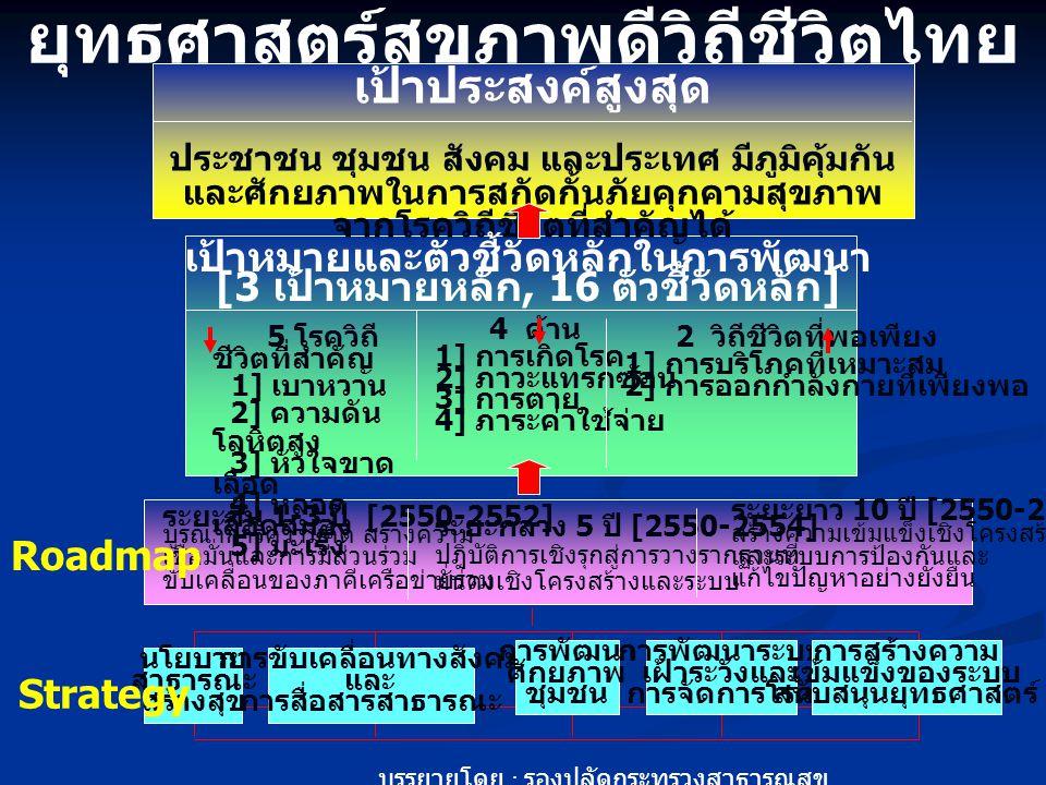 ยุทธศาสตร์สุขภาพดีวิถีชีวิตไทย พ.ศ.2550-2559