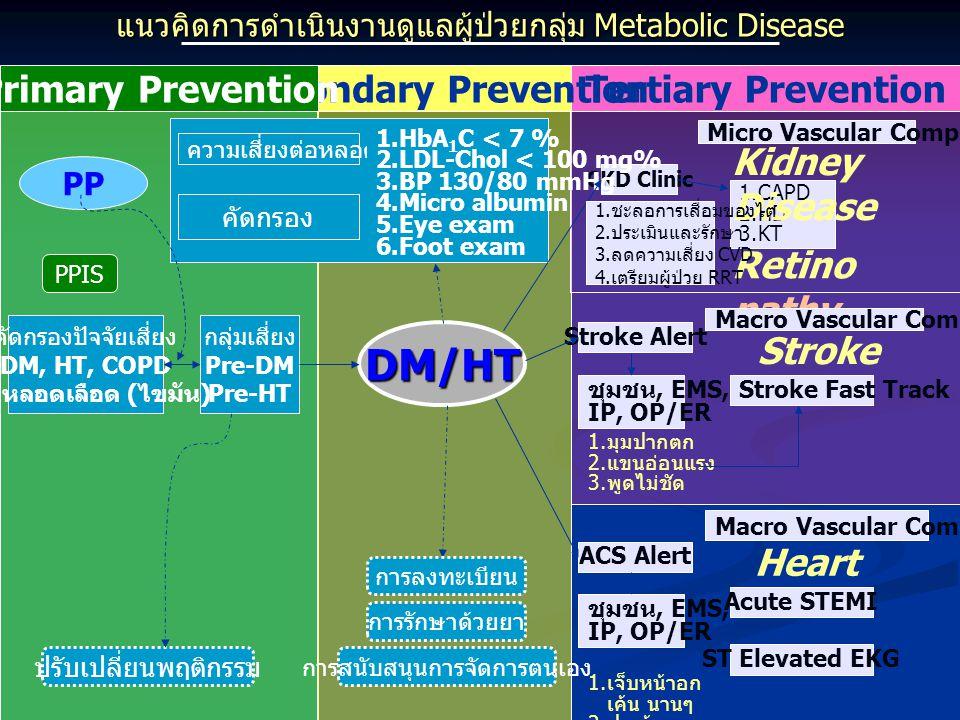 แนวคิดการดำเนินงานดูแลผู้ป่วยกลุ่ม Metabolic Disease