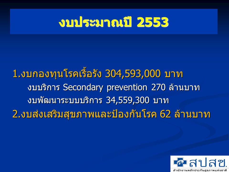 งบประมาณปี 2553 1.งบกองทุนโรคเรื้อรัง 304,593,000 บาท
