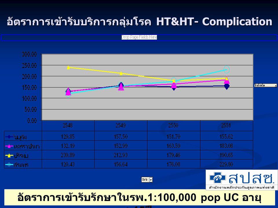 อัตราการเข้ารับบริการกลุ่มโรค HT&HT- Complication