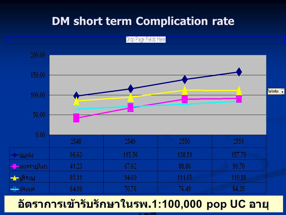 DM short term Complication rate