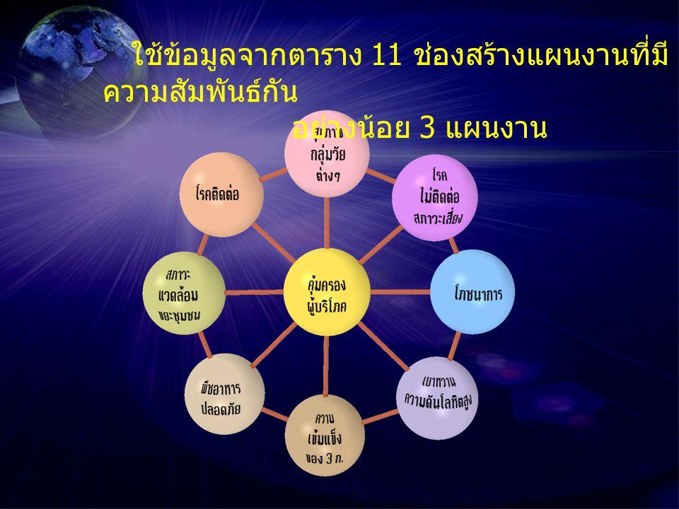 ใช้ข้อมูลจากตาราง 11 ช่องสร้างแผนงานที่มีความสัมพันธ์กัน
