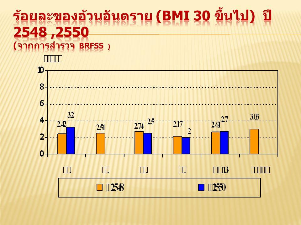 ร้อยละของอ้วนอันตราย (BMI 30 ขึ้นไป) ปี 2548 ,2550 (จากการสำรวจ BRFSS )
