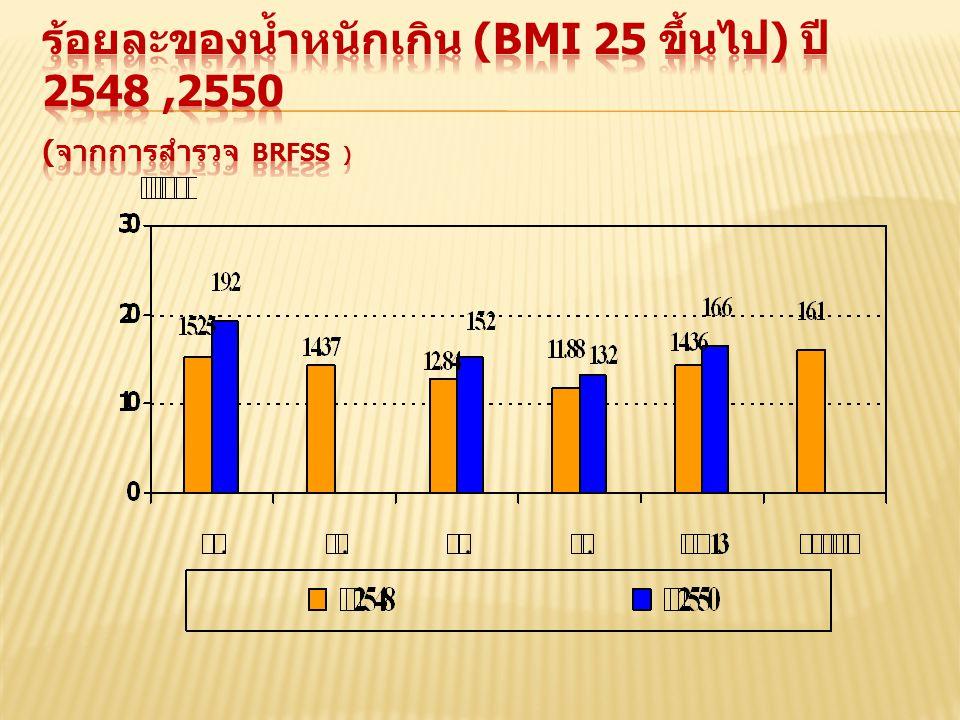 ร้อยละของน้ำหนักเกิน (BMI 25 ขึ้นไป) ปี 2548 ,2550 (จากการสำรวจ BRFSS )