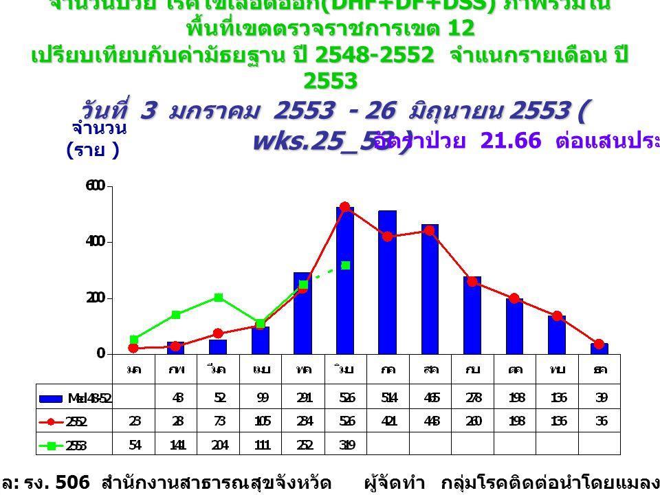 อัตราป่วย 21.66 ต่อแสนประชากร