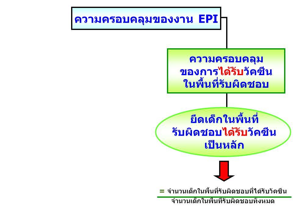 ความครอบคลุมของงาน EPI