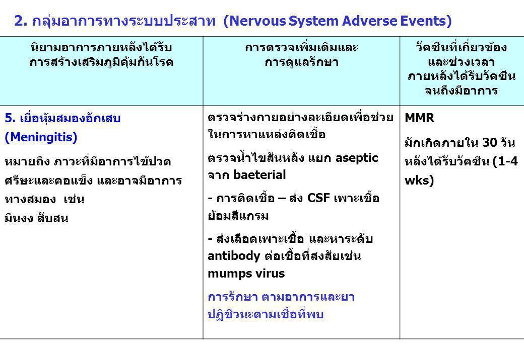 2. กลุ่มอาการทางระบบประสาท (Nervous System Adverse Events)