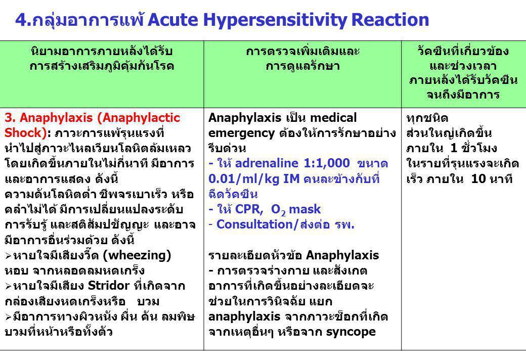 4.กลุ่มอาการแพ้ Acute Hypersensitivity Reaction