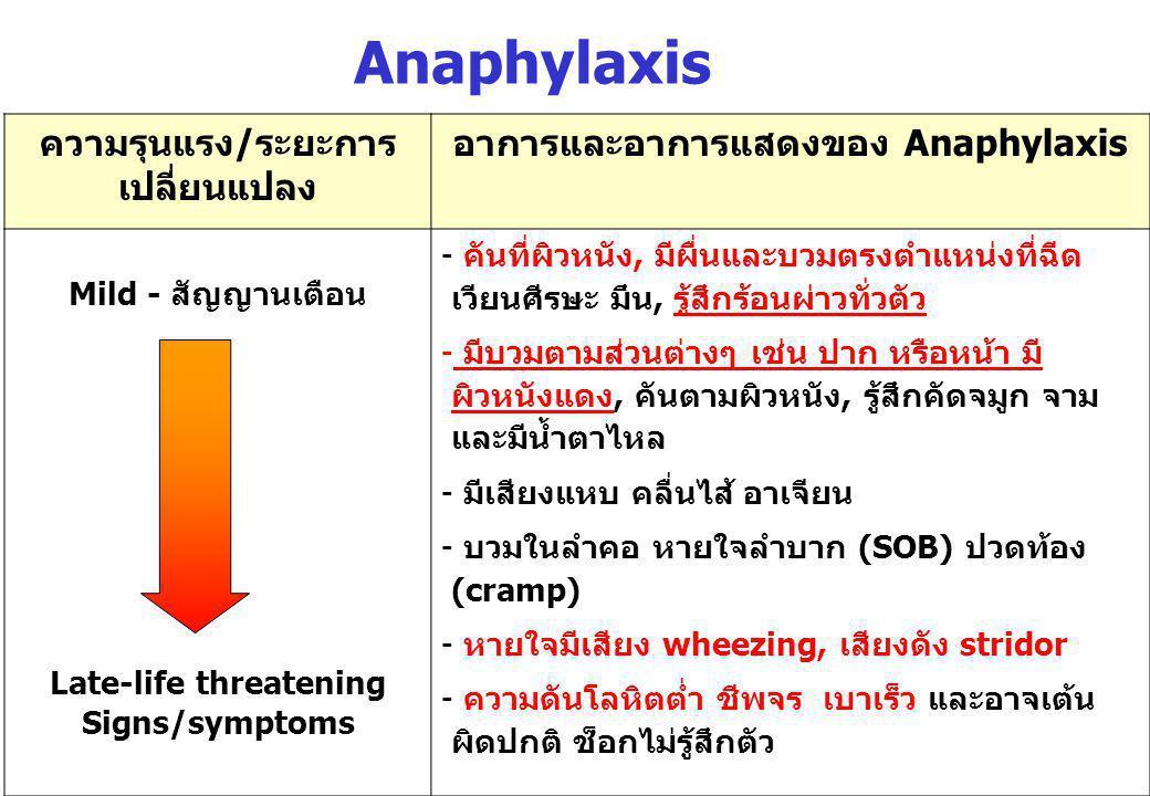 Anaphylaxis ความรุนแรง/ระยะการเปลี่ยนแปลง