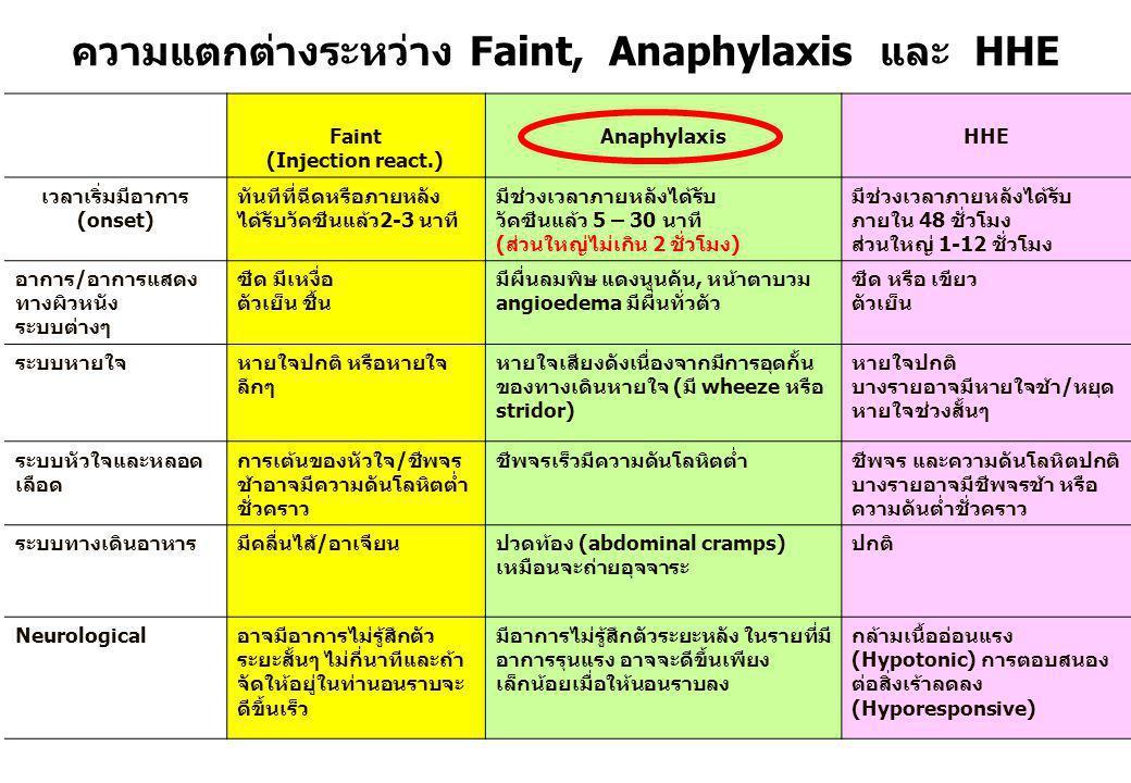 ความแตกต่างระหว่าง Faint, Anaphylaxis และ HHE