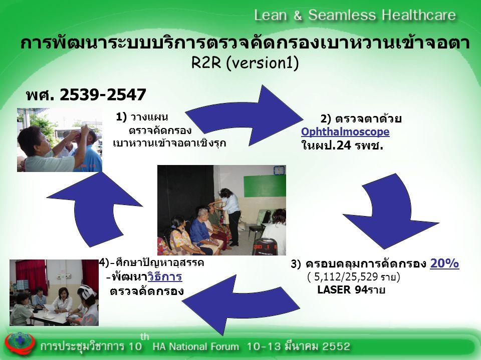 การพัฒนาระบบบริการตรวจคัดกรองเบาหวานเข้าจอตา R2R (version1)