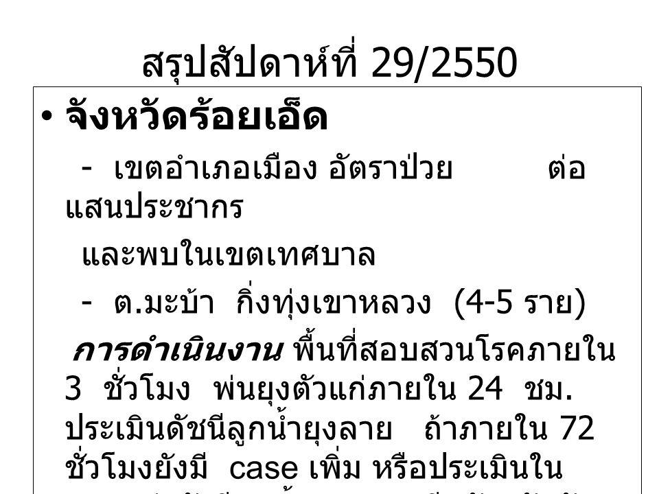 สรุปสัปดาห์ที่ 29/2550 จังหวัดร้อยเอ็ด