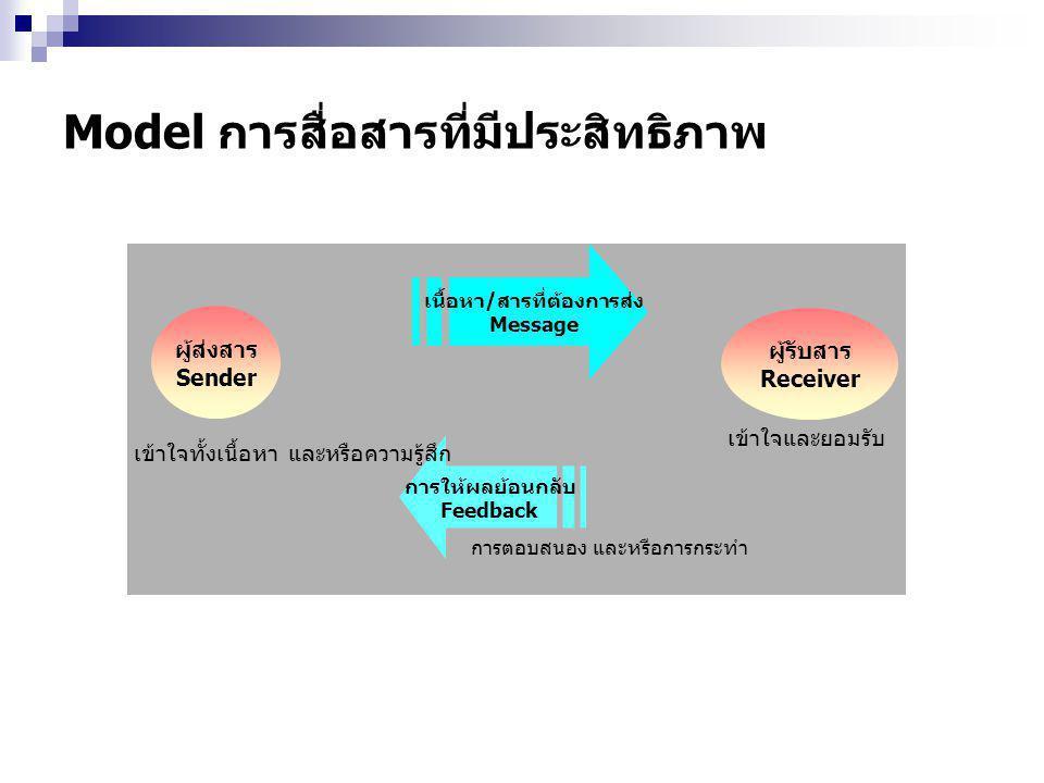Model การสื่อสารที่มีประสิทธิภาพ