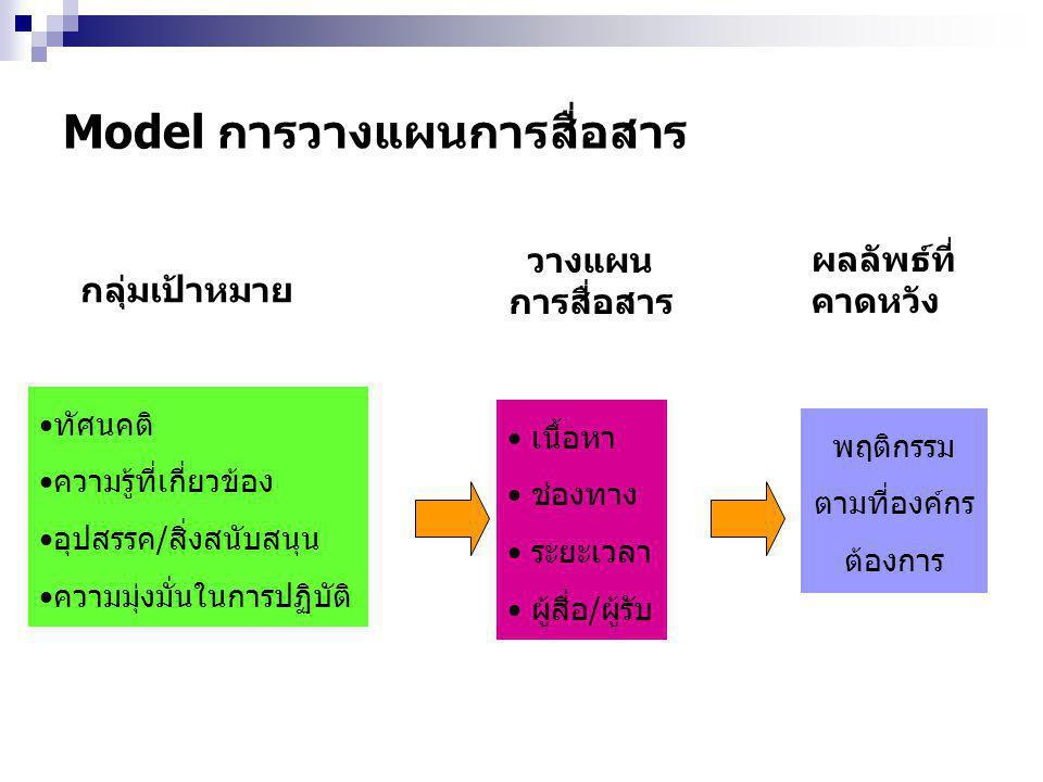 Model การวางแผนการสื่อสาร