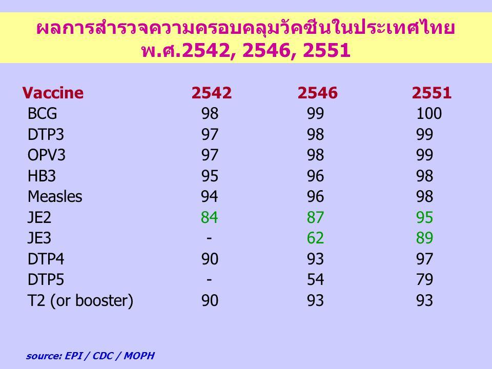 ผลการสำรวจความครอบคลุมวัคซีนในประเทศไทย พ.ศ.2542, 2546, 2551