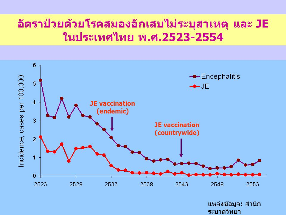 JE vaccination (endemic) JE vaccination (countrywide)