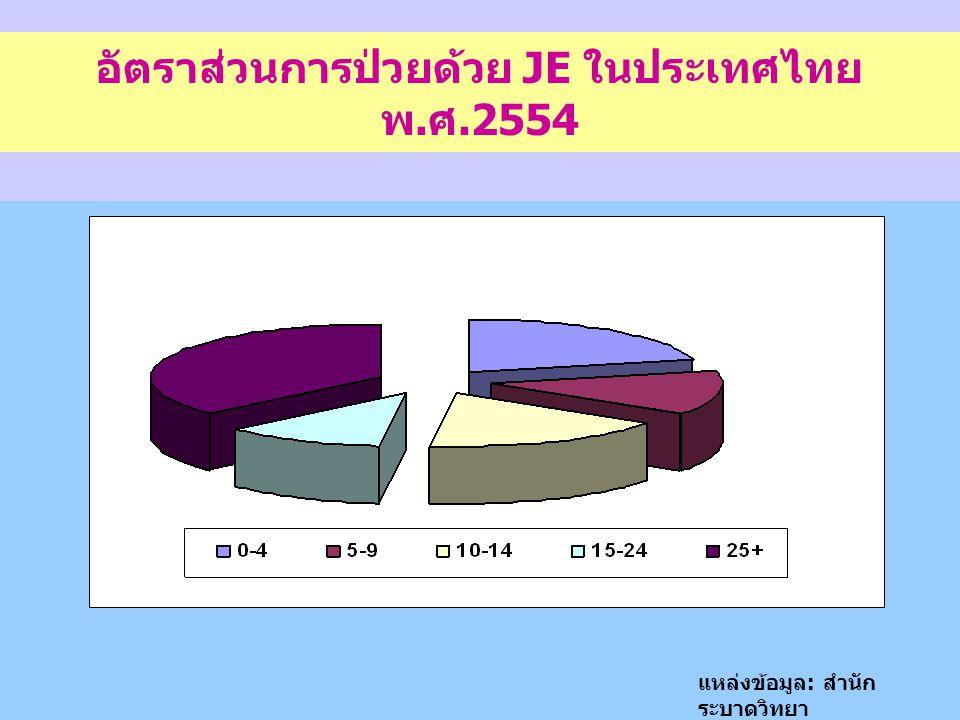 อัตราส่วนการป่วยด้วย JE ในประเทศไทย พ.ศ.2554
