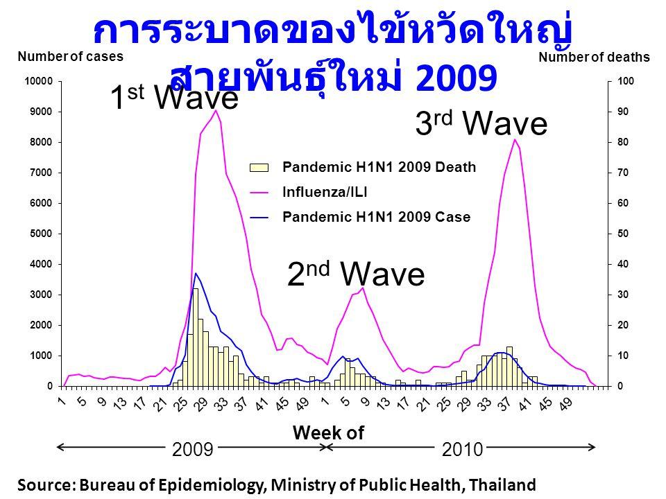 การระบาดของไข้หวัดใหญ่สายพันธุ์ใหม่ 2009