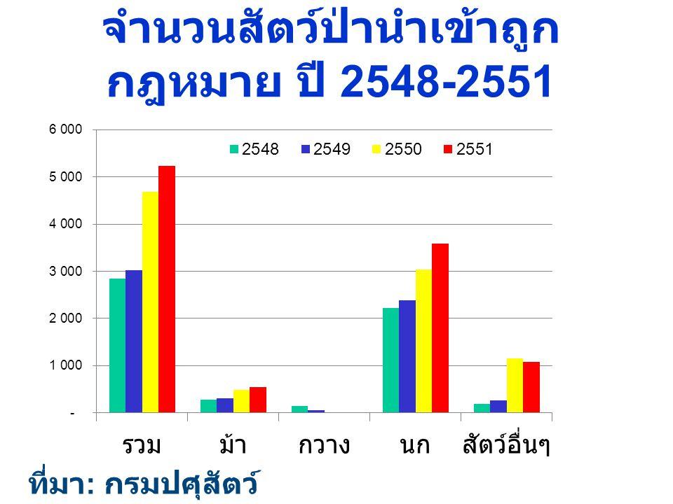 จำนวนสัตว์ป่านำเข้าถูกกฎหมาย ปี 2548-2551