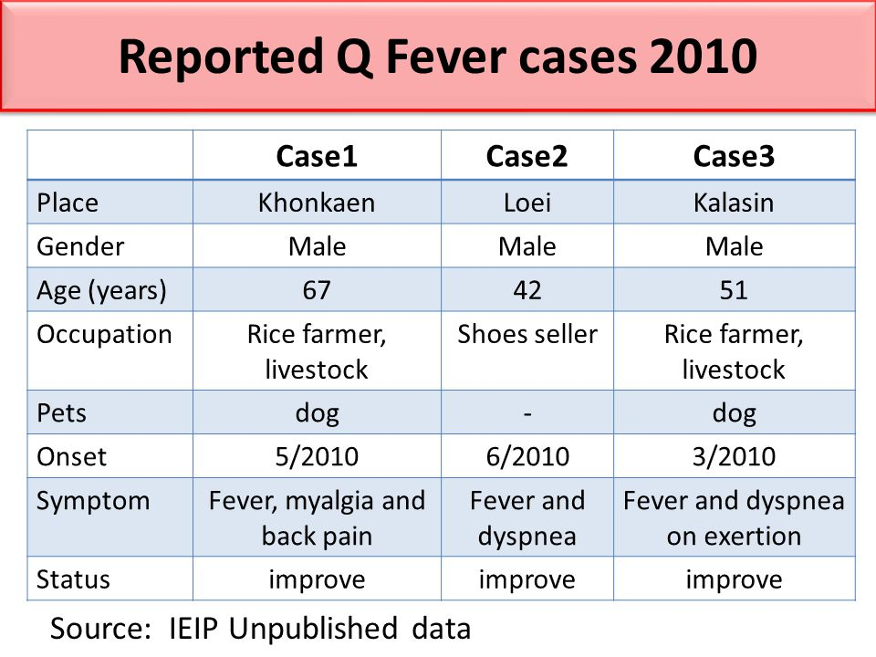 Reported Q Fever cases 2010 Case1 Case2 Case3