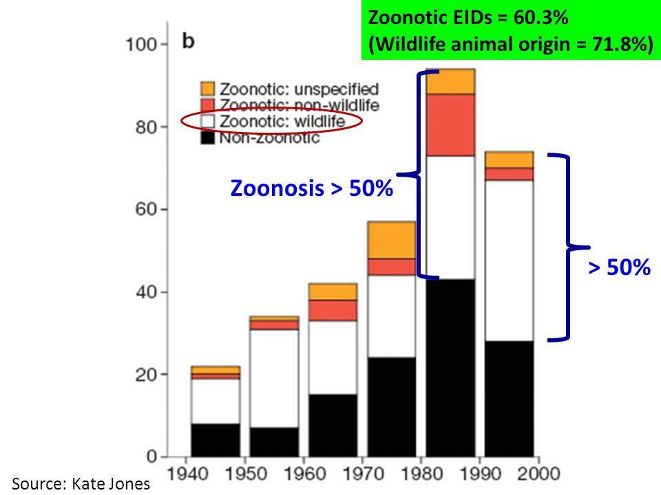 Zoonosis > 50% > 50% Zoonotic EIDs = 60.3%