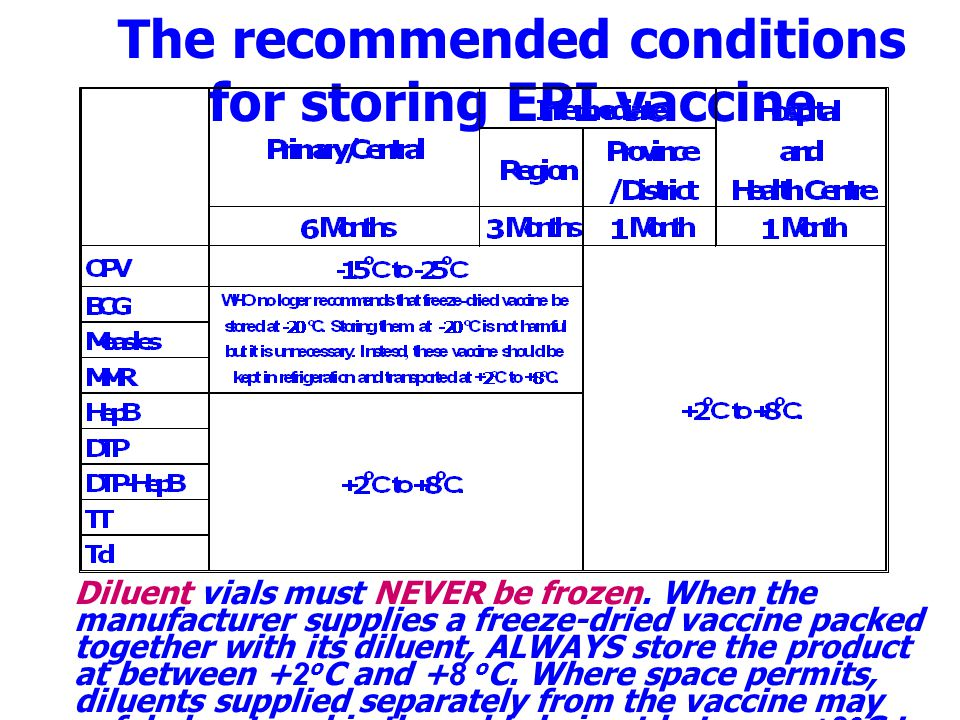 The recommended conditions for storing EPI vaccine