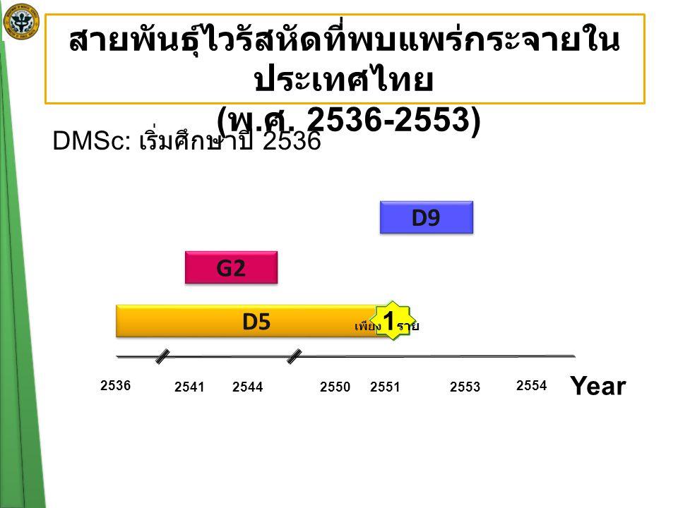 สายพันธุ์ไวรัสหัดที่พบแพร่กระจายในประเทศไทย