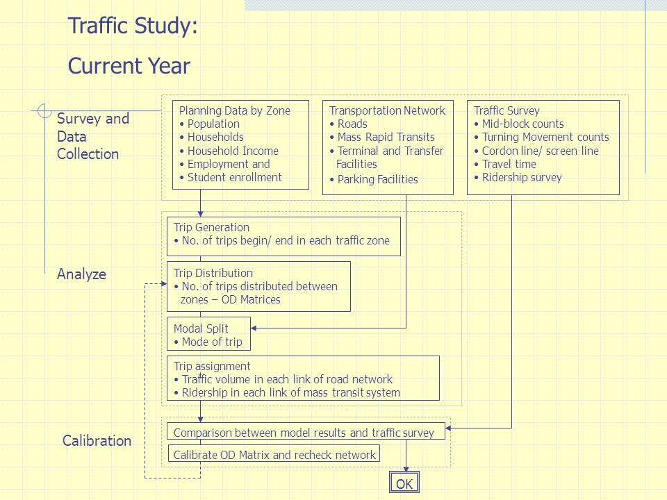 Traffic Study: Current Year Survey and Data Collection Analyze