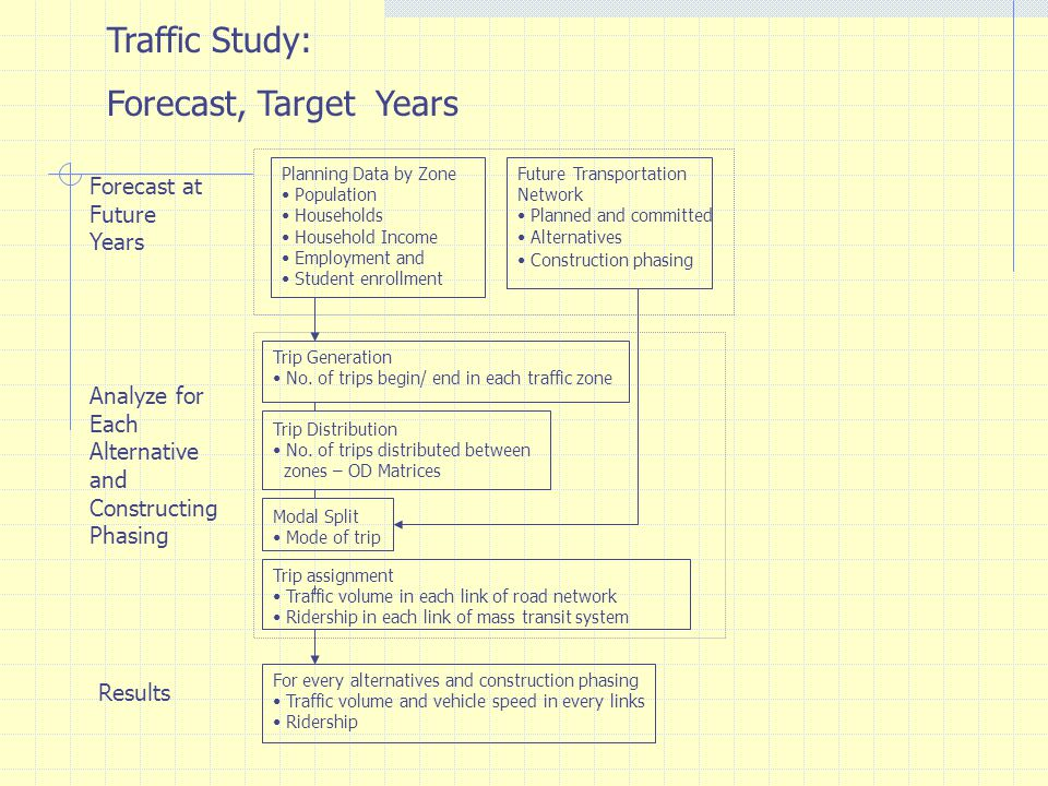 Traffic Study: Forecast, Target Years Forecast at Future Years