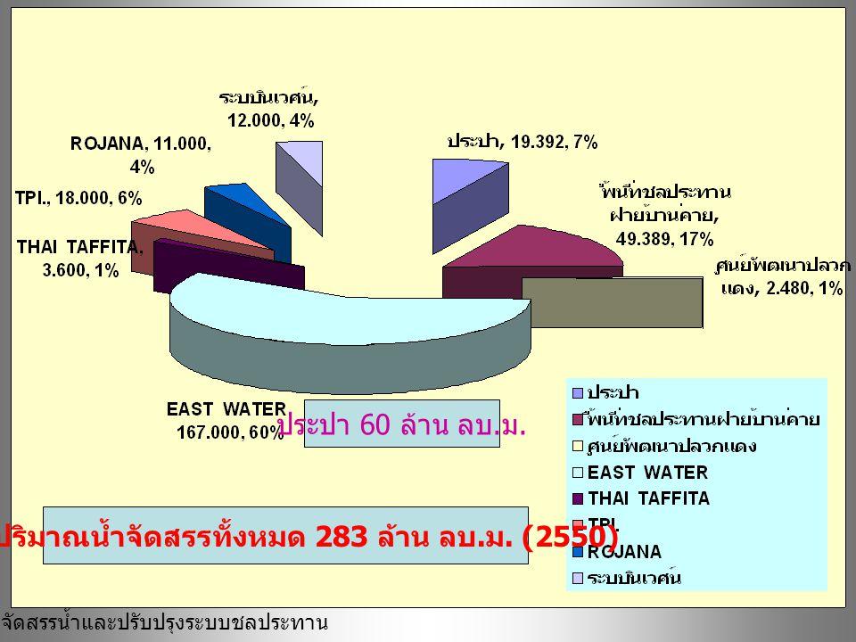 รวมปริมาณน้ำจัดสรรทั้งหมด 283 ล้าน ลบ.ม. (2550)