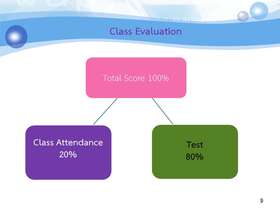 Class Evaluation Total Score 100% Test 80% Class Attendance 20%