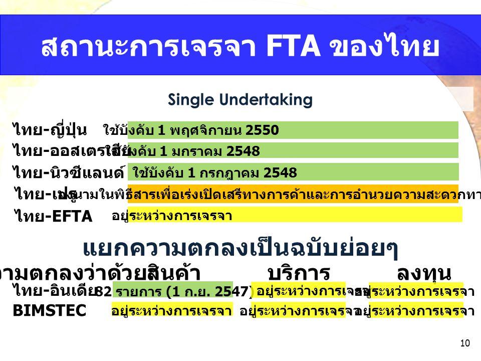 สถานะการเจรจา FTA ของไทย