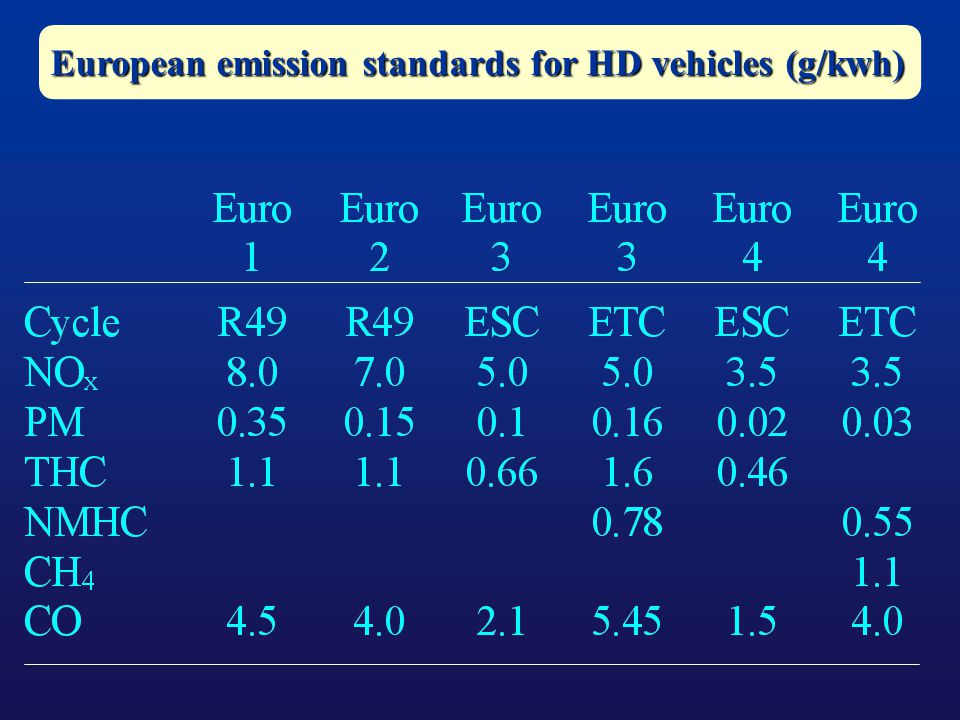European emission standards for HD vehicles (g/kwh)