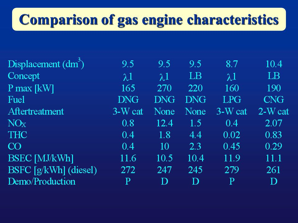 Comparison of gas engine characteristics