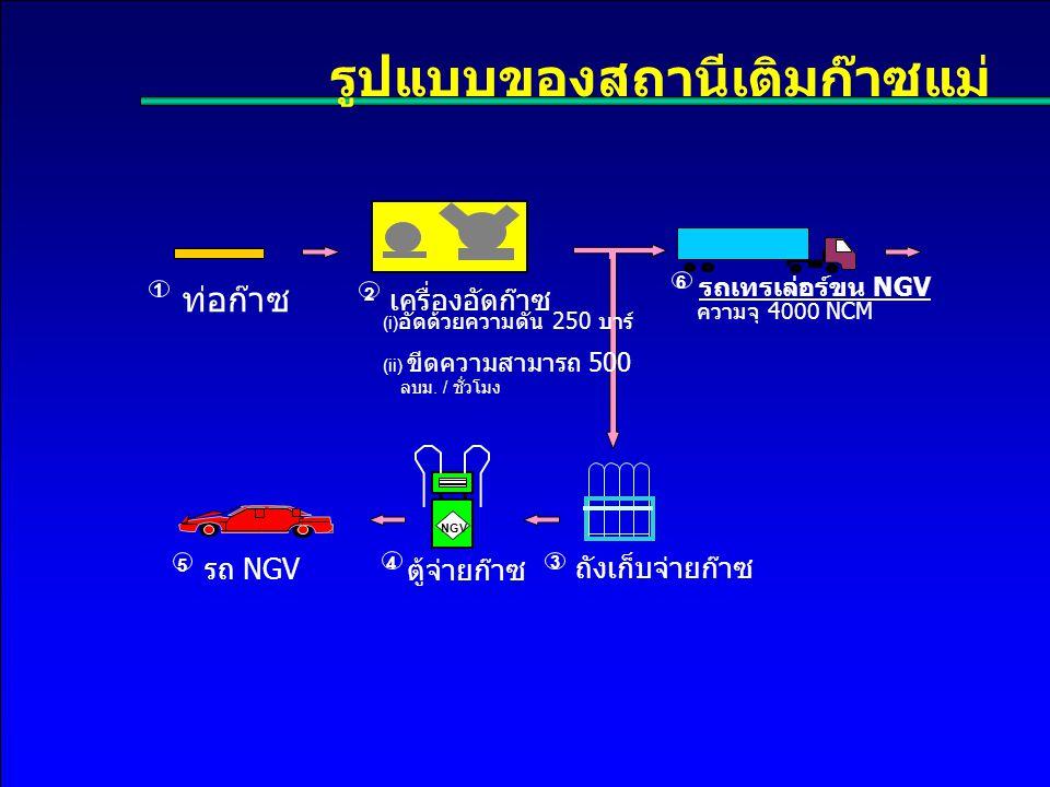 รูปแบบของสถานีเติมก๊าซแม่