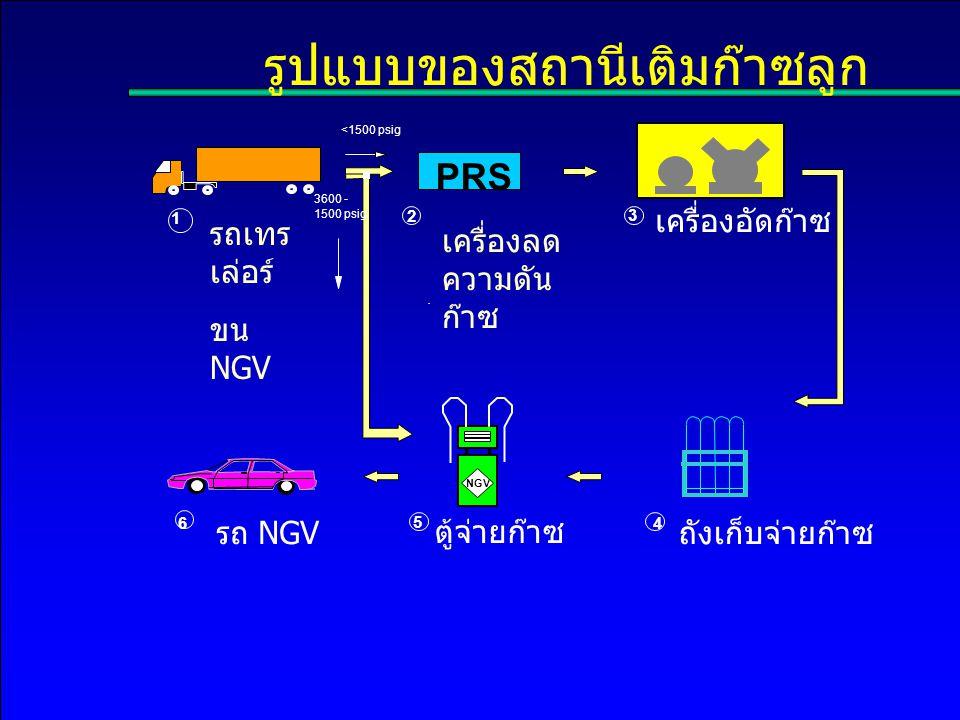รูปแบบของสถานีเติมก๊าซลูก
