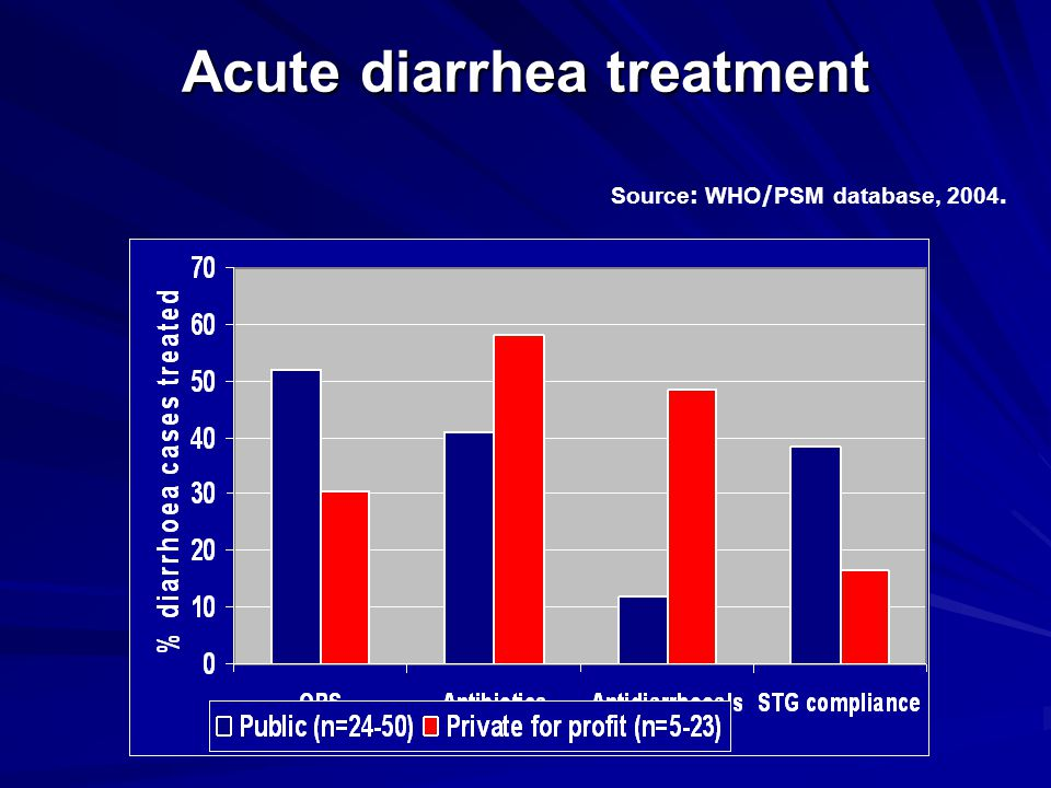 Acute diarrhea treatment