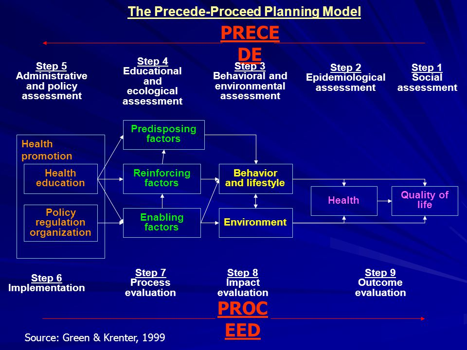 The Precede-Proceed Planning Model