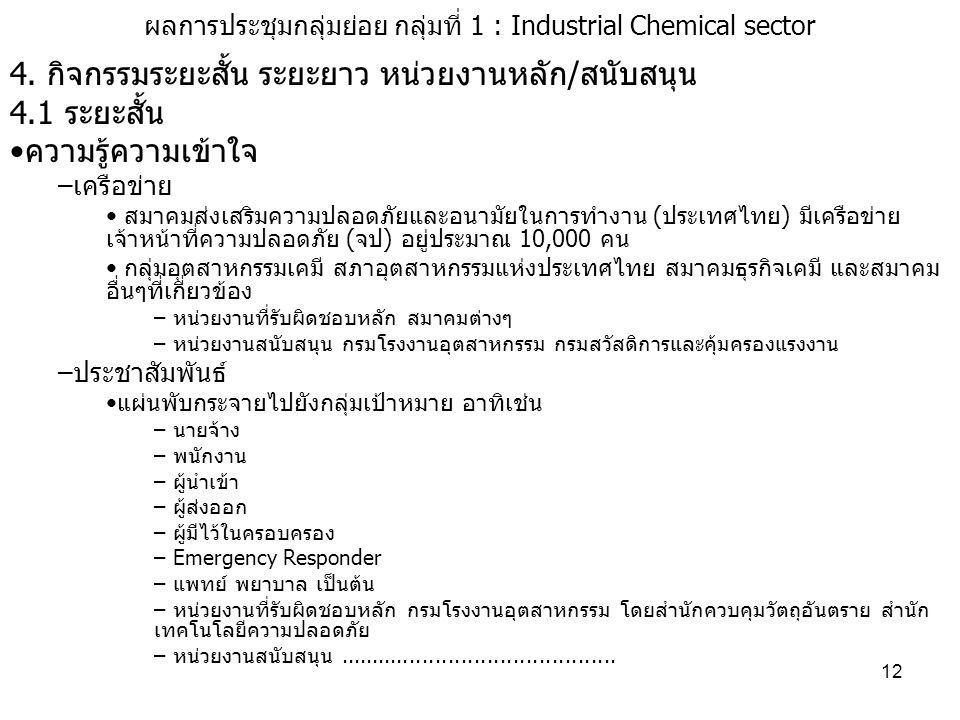 ผลการประชุมกลุ่มย่อย กลุ่มที่ 1 : Industrial Chemical sector