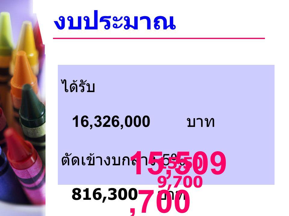 15,509,700 งบประมาณ ได้รับ 16,326,000 บาท ตัดเข้างบกลาง 5% 816,300 บาท