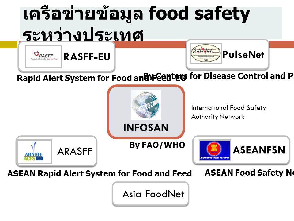 เครือข่ายข้อมูล food safety ระหว่างประเทศ