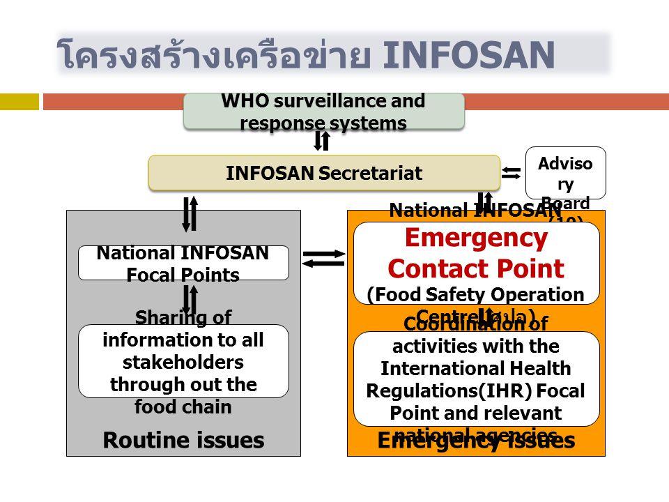 โครงสร้างเครือข่าย INFOSAN