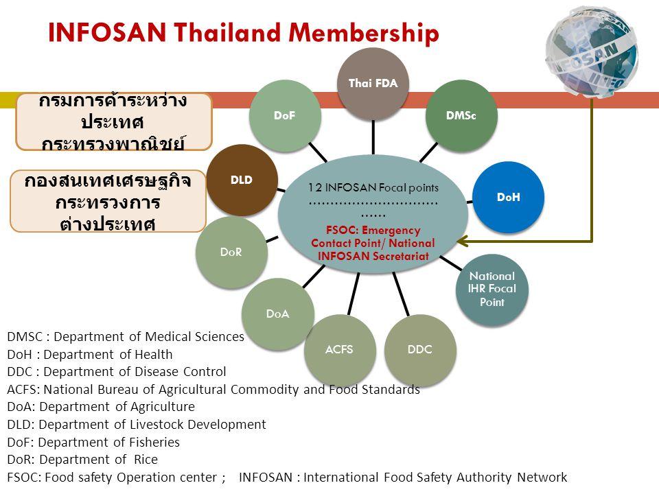INFOSAN Thailand Membership