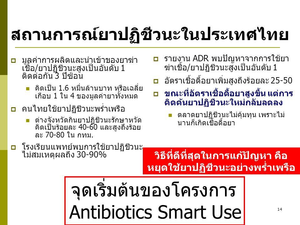 สถานการณ์ยาปฏิชีวนะในประเทศไทย