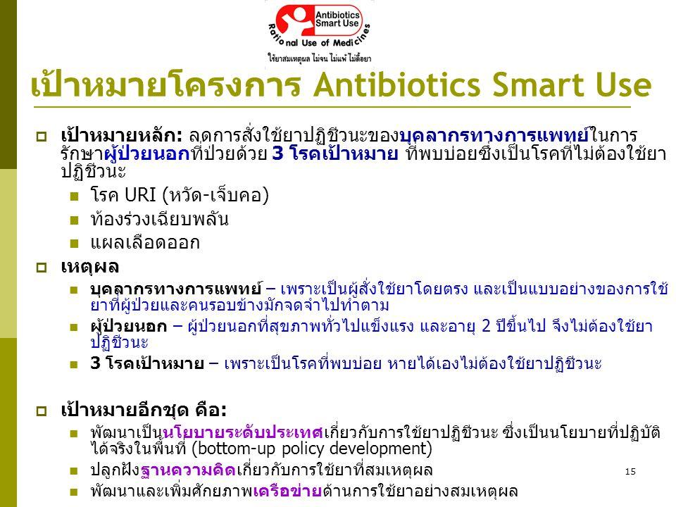 เป้าหมายโครงการ Antibiotics Smart Use