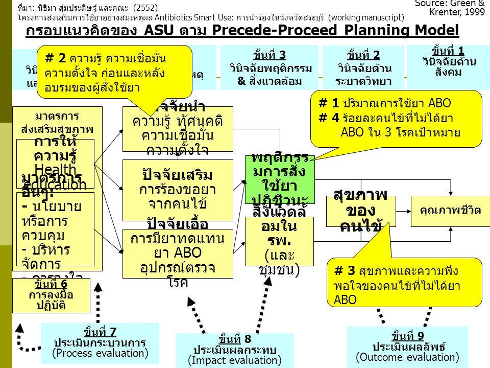 กรอบแนวคิดของ ASU ตาม Precede-Proceed Planning Model