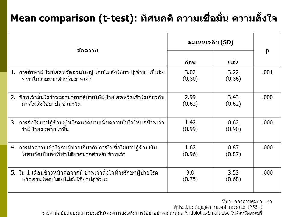 Mean comparison (t-test): ทัศนคติ ความเชื่อมั่น ความตั้งใจ