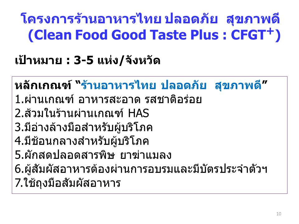 โครงการร้านอาหารไทย ปลอดภัย สุขภาพดี